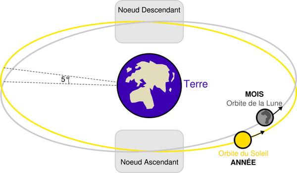 800px-Lunar_eclipse_diagram-fr_svg